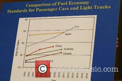 Comparison of Fuel Economy poster California attorney general...